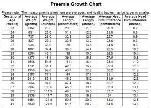 Фетометрия плода: таблица измерений тела будущего малыша, Мама и малыш
