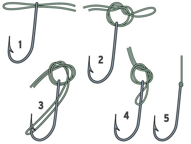 Рыболовные узлы для лески поводков крючков картинки
