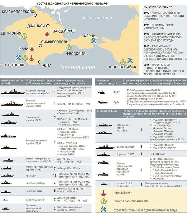 черноморский флот россии состав кораблей