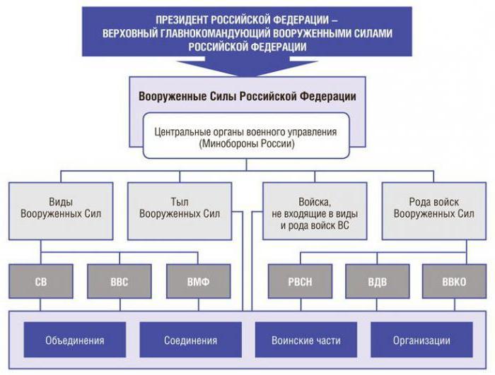 военно космические силы россии