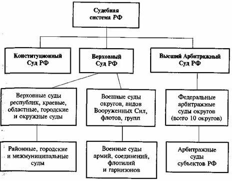 Схема виды судов в рф