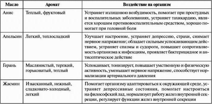 Аромамасла и их свойства таблица