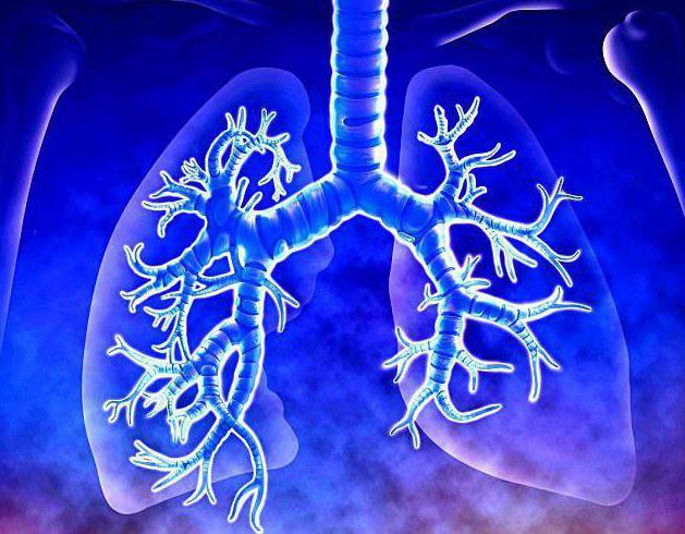 хронический кашель лечение