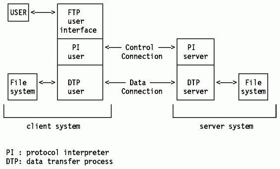 стандартный порт ftp