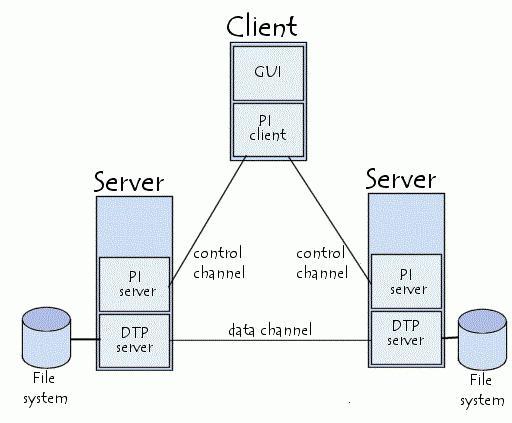 протокол ftp порты