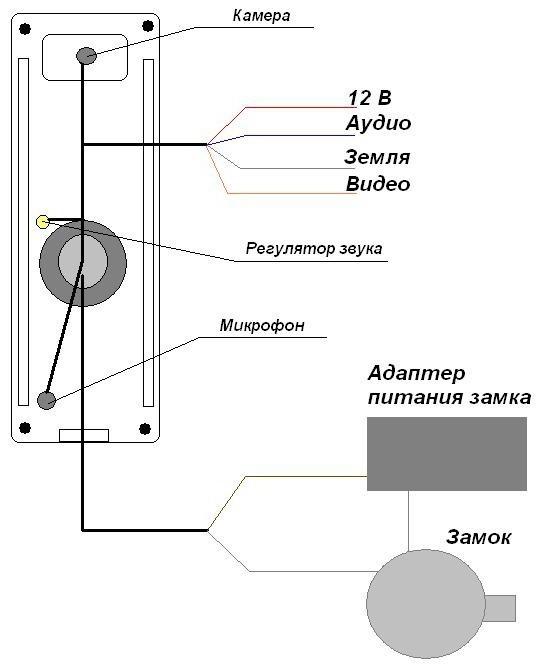 вызывная панель для домофона