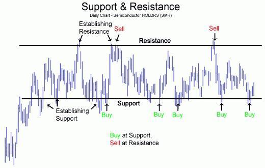Уровни сопротивления и поддержки