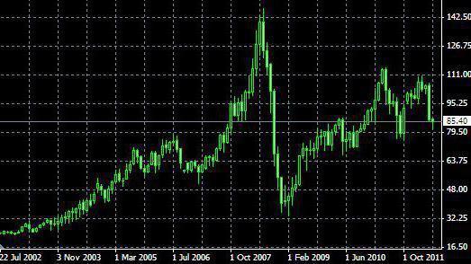 Нефть торговля на бирже форекс индикатор ssangyong