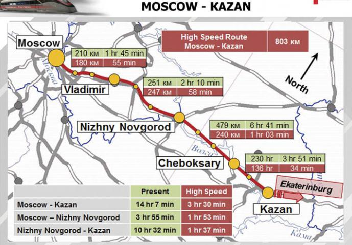 Скоростная дорога москва-казань схема