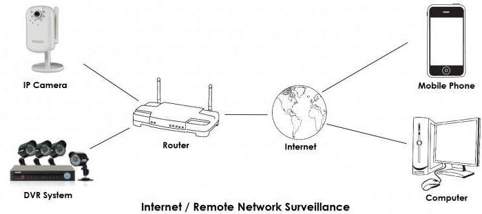как подключить видеорегистратор к компьютеру через роутер
