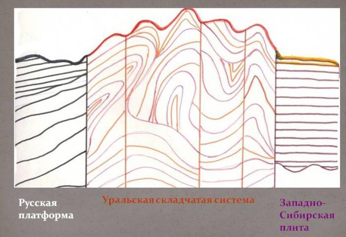 таблица тектоническая структура форма рельефа