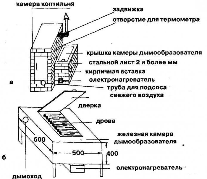нужна ли на коптильном шкафу труба рбаотодатель Москва, Москва