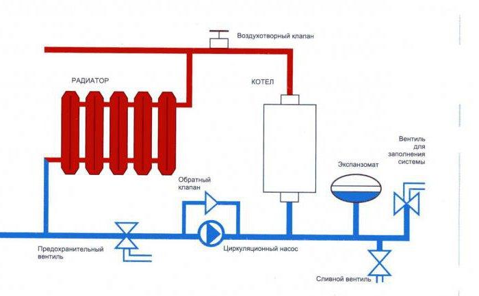 подключение навесного газового котла