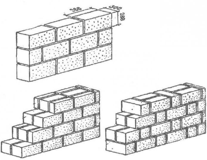 Схема кладки в один кирпич 64