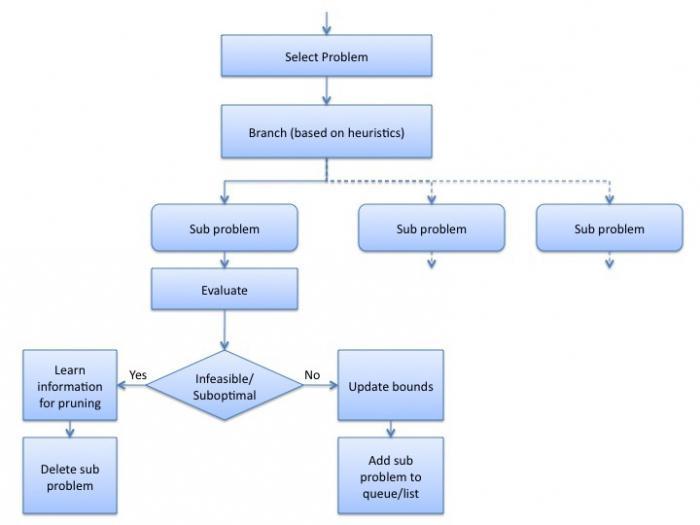 модели алгоритмов
