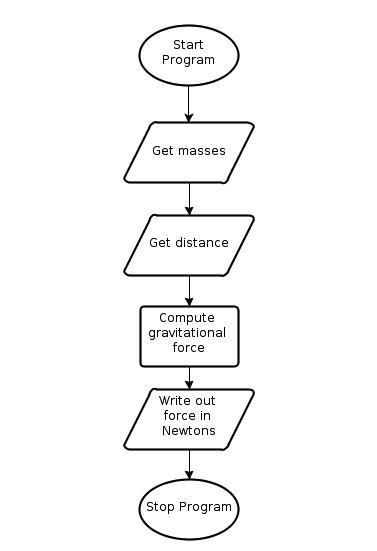 структура алгоритма