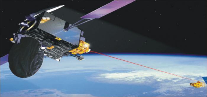 глобальные навигационные спутниковые системы