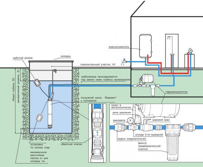 Обвязка скважины на воду схема
