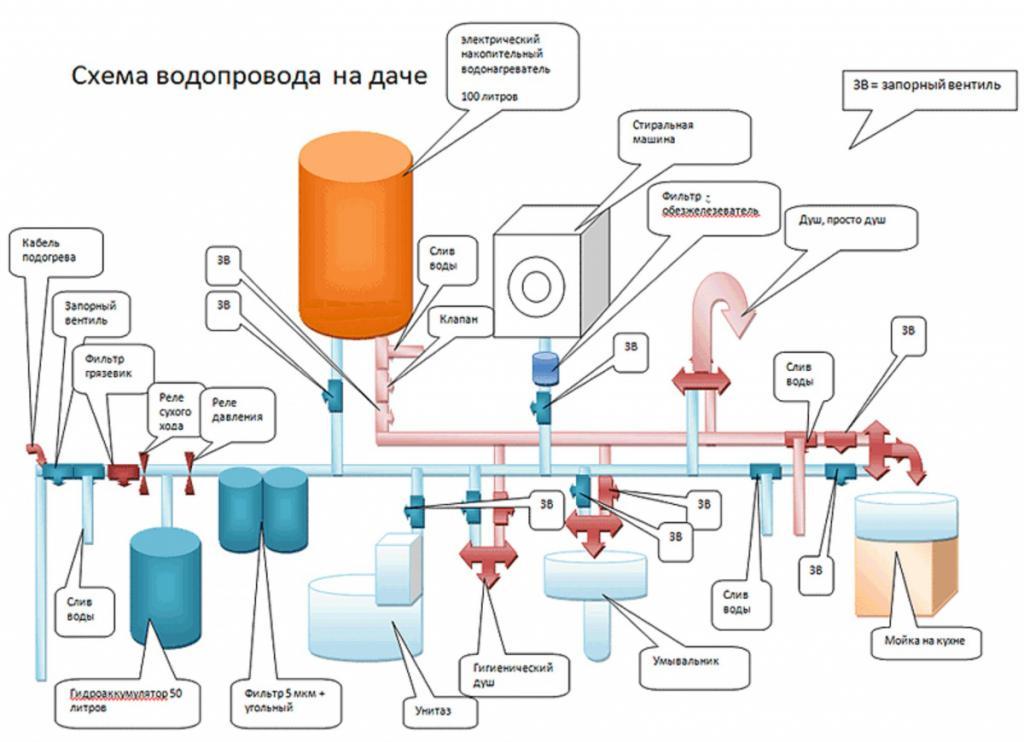 water supply scheme