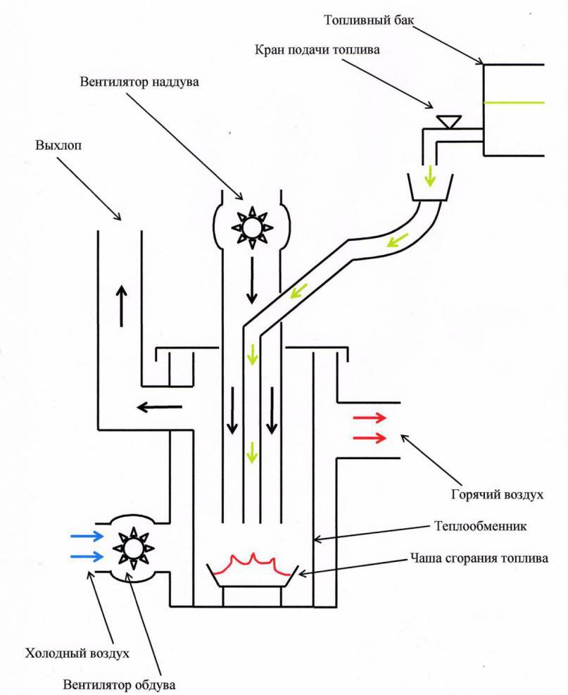 potbelly stove scheme