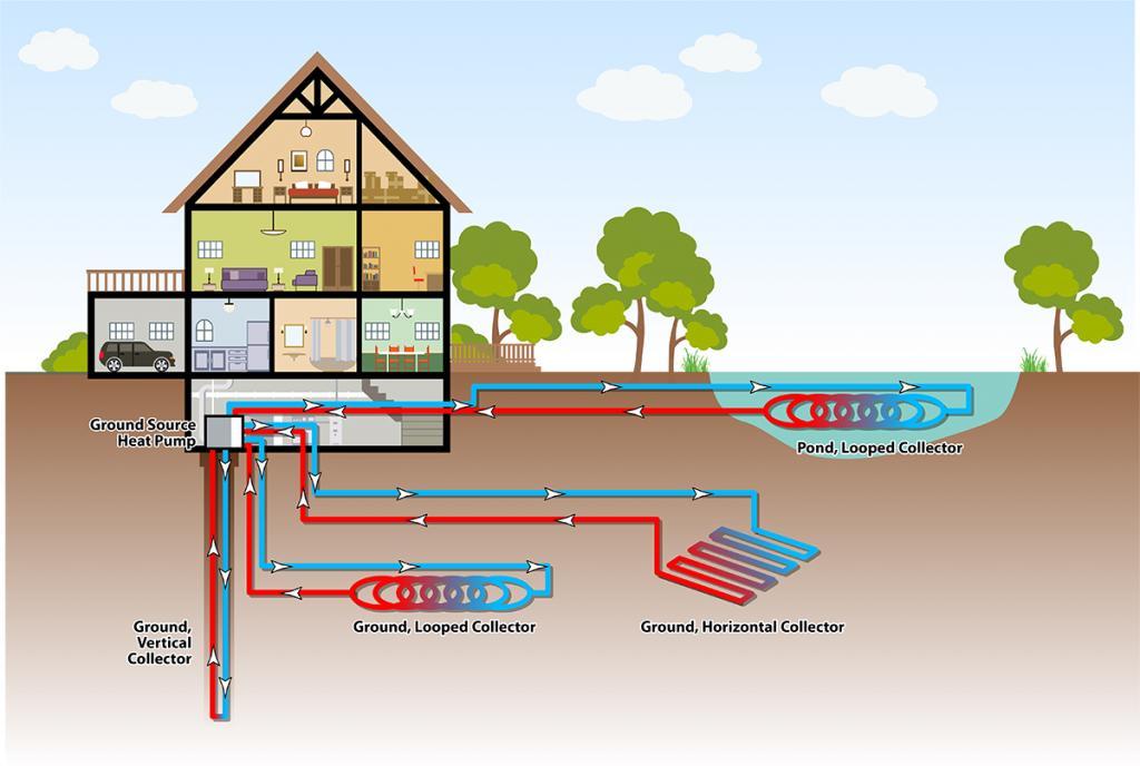 Геотермальное отопление своими руками: понятие, порядок выполнения работ и необходимые материалы