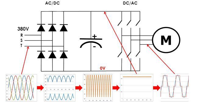 частотник для электродвигателя цена