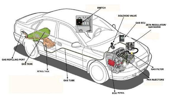 ГБО два поколения на инжектор. Газобаллонное оборудование 2-го поколения: устройство, механизм работы, неисправности