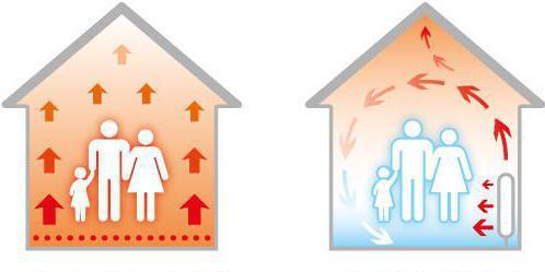 Электрический теплый пол расход энергии