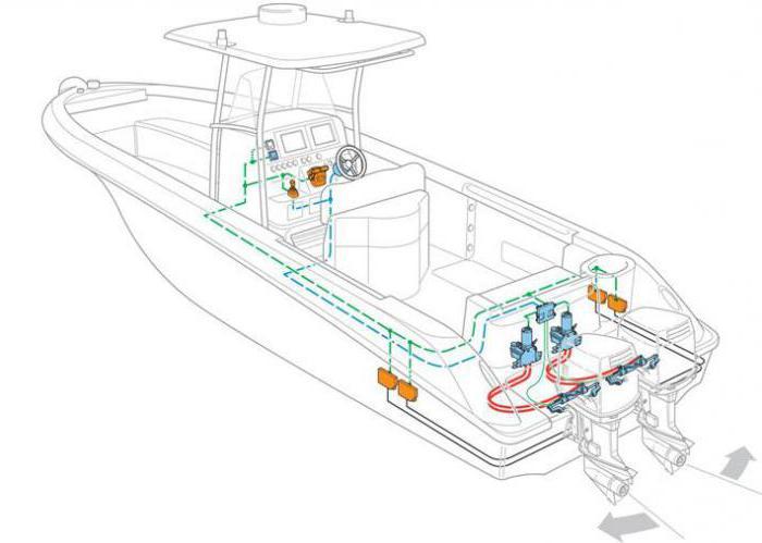 Установка рулевого управления на лодку