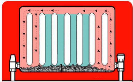 Удлинитель потока для радиатора