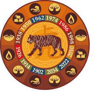 человек родившийся в год тигра под знаком весы