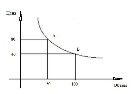 Формула эластичности
