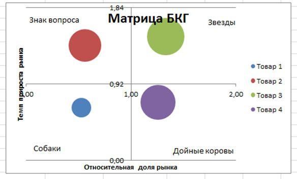 bcg matrix on reliance energy