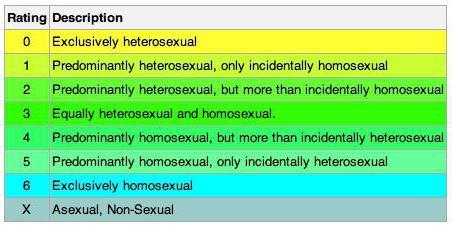 Шкала сексуальности