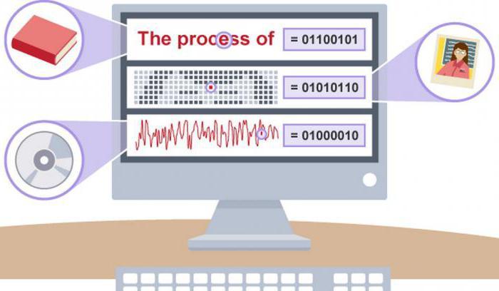 Кодирование и обработка графической информации