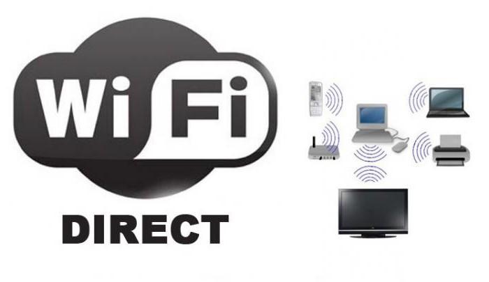 Как подключить телевизор к пк через wifi