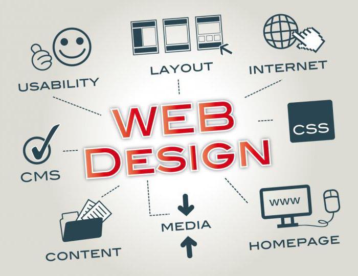 программа создания сайтов