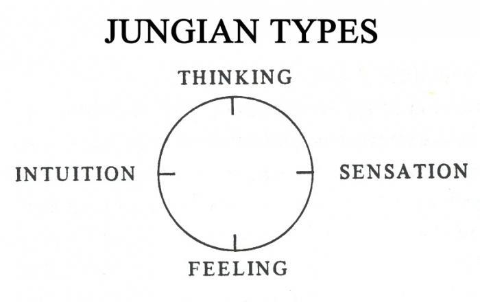 психологические типы Карла Юнга