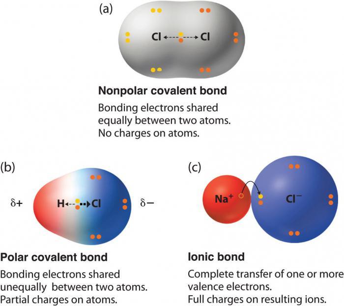 формула ковалентной неполярной связи