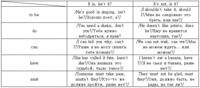 схемы вопросов в английском языке