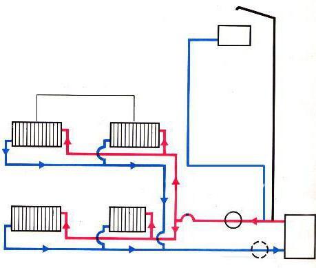 биметаллических радиаторов
