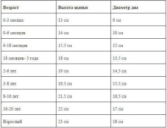 как определить размер донышка берета сколько петель набирать на