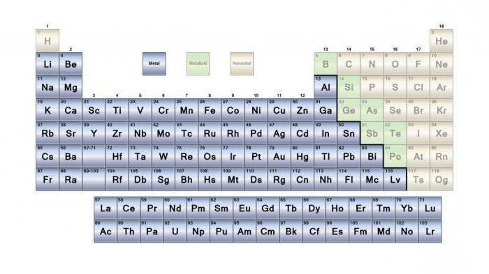 металлы и неметаллы