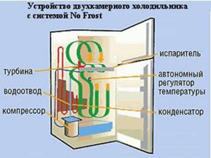 холодильник норд двухкамерный инструкция по эксплуатации