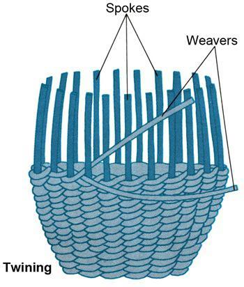Как сплести из лозы корзину? Плетение из лозы. Лозоплетение