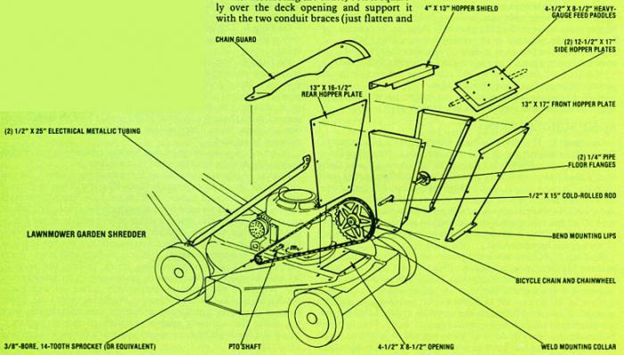 Схема измельчителя травы своими руками