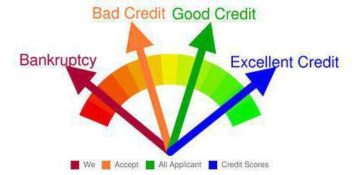 кредитоспособность это