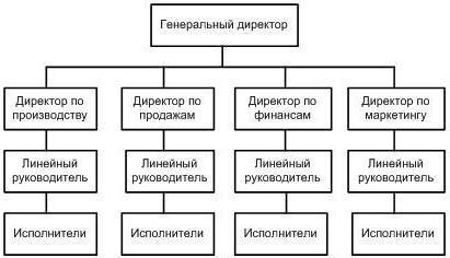 структурные схемы предприятий