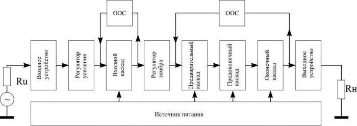 структурные схемы эвм