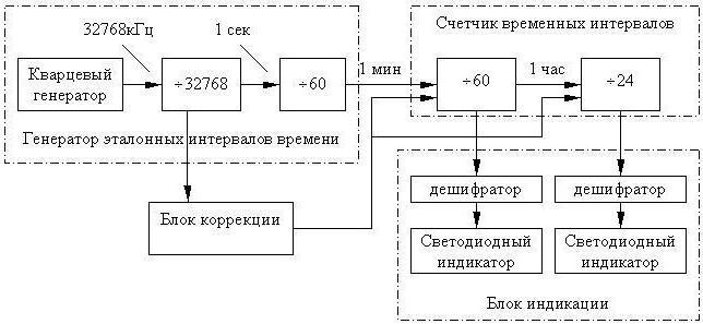 структурные схемы подразделений